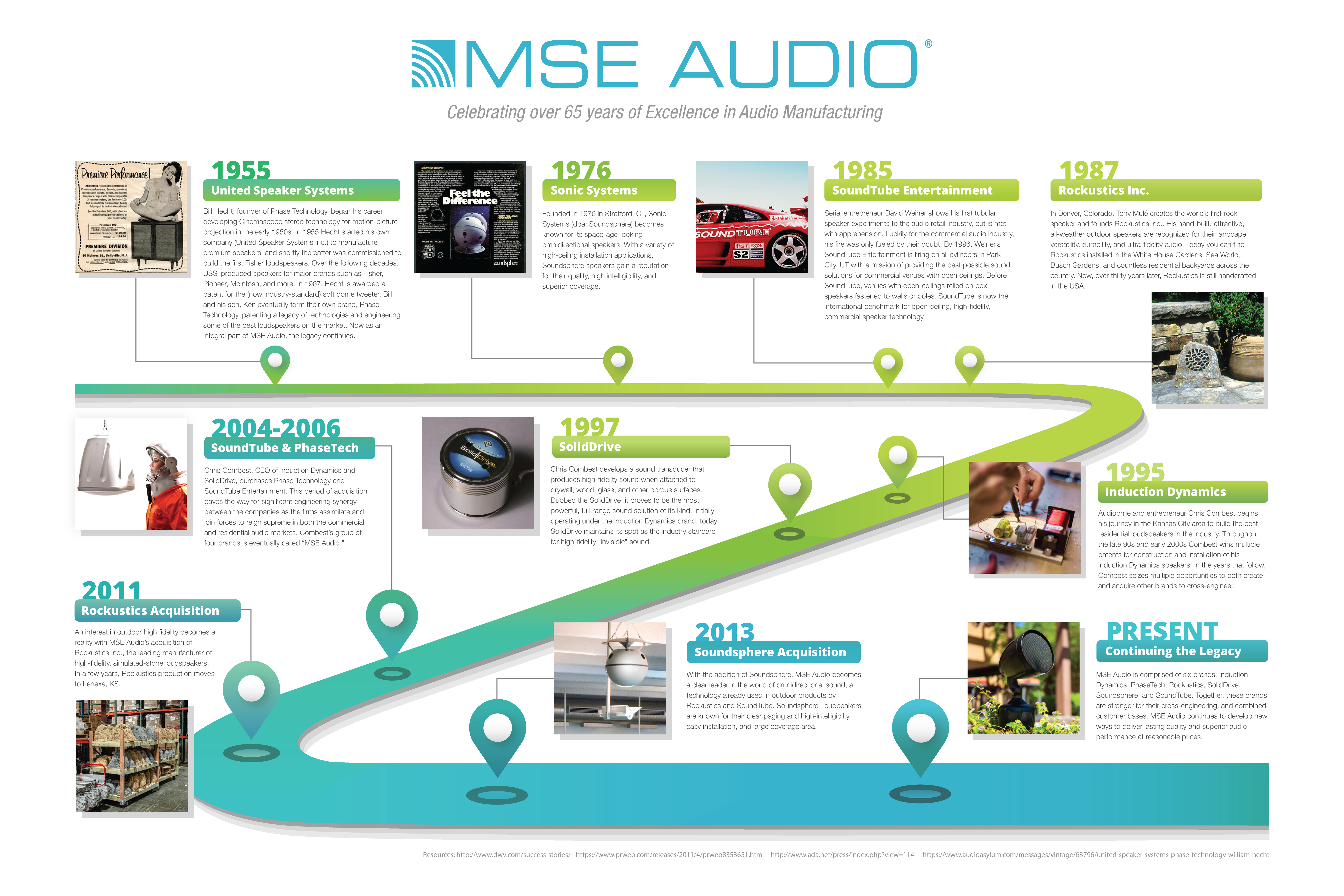 MSE Audio Timeline 1955-2020