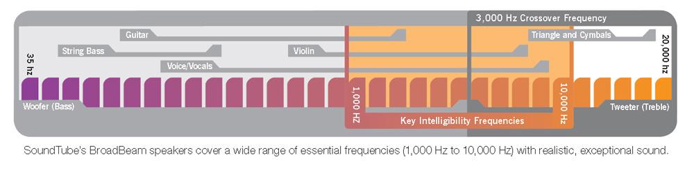 SoundTube Broadbeam Dispersion Diagram